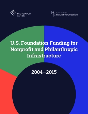 U.S. Foundation Funding for Nonprofit and Philanthropic Infrastructure, 2004-2015